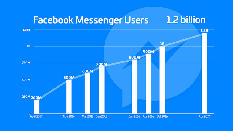 facebook messenger-evolution