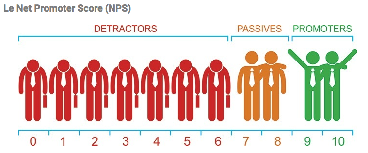 growth hacking - net promoter score