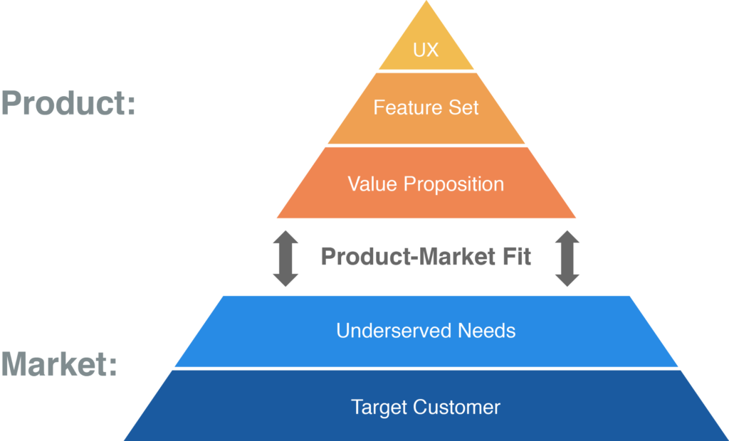 audit growth hacking-product market fit